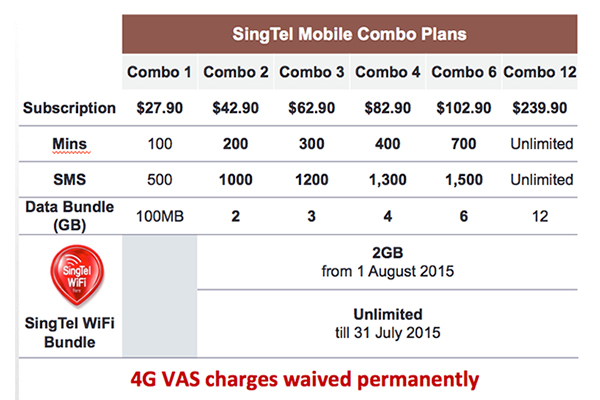 The new Combo plans. Combo 1 stays the same with no access to SingTel Wi-FI, and a new mid tier plan is introduced.