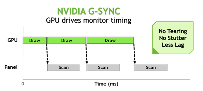 It's a simple but effective solution. Simply synchronize the rate at which the monitor refreshes itself with the GPU.