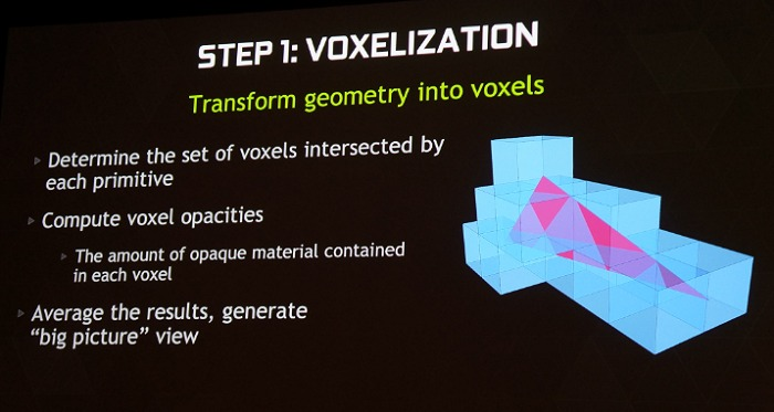 This is a summary of Voxelization.