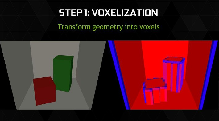 On the left is a simple scene, while on the right is a visualization of the voxelized result. Obviously, empty voxels aren't drawn, while those fully covered are in red and partially covered are represented by a shade between blue (minimal coverage like the edge of an intersection that's not fully covering a voxel) and red (fully covered).