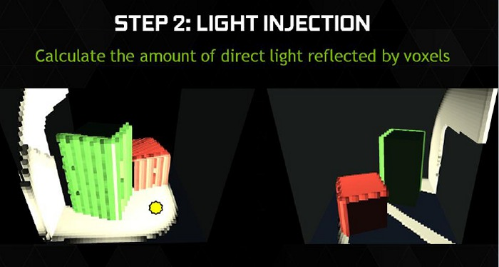 In this example, the direct light source is indicated by the yellow dot, which causes light to strike the white walls and some surface of the red/green boxes. Each surface will then reflect a certain amount of light based on their color and material properties.