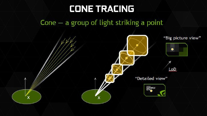 This graphical representation of cone tracing captures the essence of reducing the complexity of secondary rays and its related calculation from traditional ray tracing techniques.