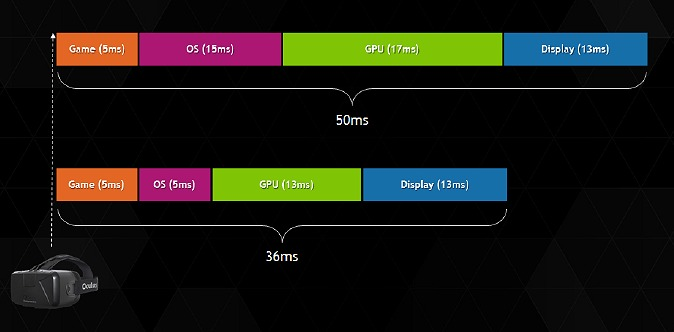 By improving the software communication layer and building upon GPU efficiency to deliver speedier performance, NVIDIA has helped to reduce latency notably.