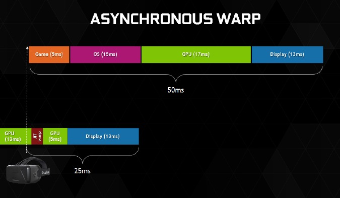 Asynchronous Warp negates the need for certain processes that saps up time and instead passes on the time savings through a more immersive VR gaming experience with less discontinuity between head movement and on-screen action.