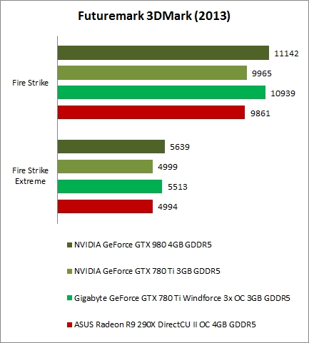 NVIDIA's GeForce GTX 980 bags a performance boost with new drivers
