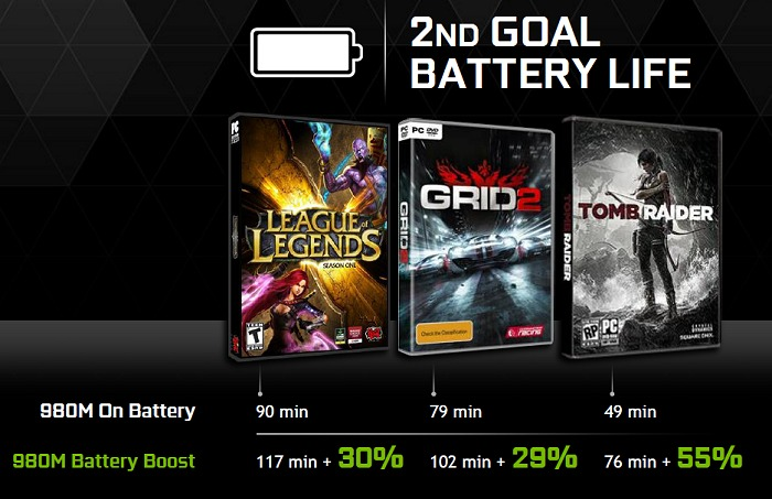According to NVIDIA, this is a sample of the kind of battery performance gains you can net with Battery Boost deployed. Note that the gains are pegged against the same hardware, so it's quite substantial.