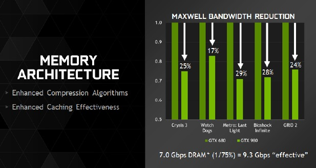 NVIDIA claims the improved memory optimization gives the GeForce GTX 980 and GTX 970 an estimated 25% improvement in memory bandwidth over the GTX 680, instead of the 17% improvement without the optimization (thus just banking on the raw frequency difference).