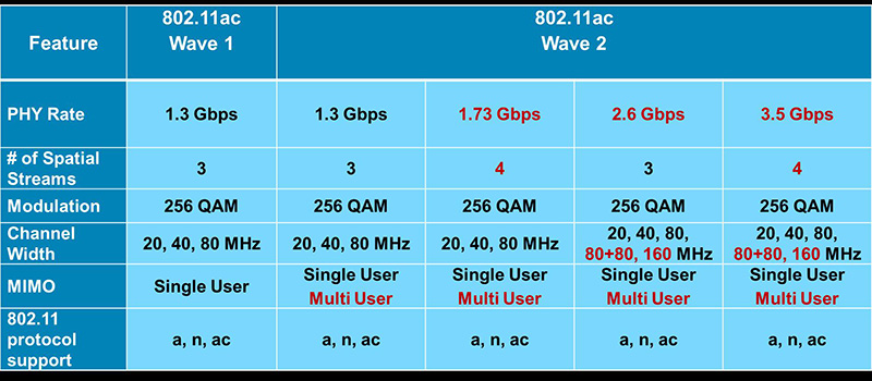 802.11ac Wave 2 will enable even higher data transfer rates over Wi-Fi. The latest routers will support up to 1.73Gbps thanks to support for four spatial streams. Image source: Cisco.