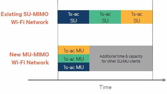 In another example, with three MU-MIMO compatible devices, a MU-MIMO router will only need a single cycle to transmit data to all three devices. As opposed to sending data to each device one at a time.