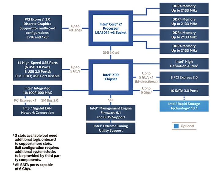 The Intel X99 chipset block diagram (Image source: Intel)