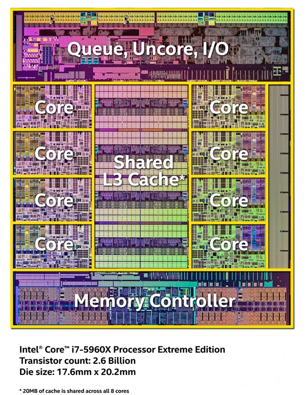 A die shot of the Intel Core i7-5960X processor. (Image source: Intel)