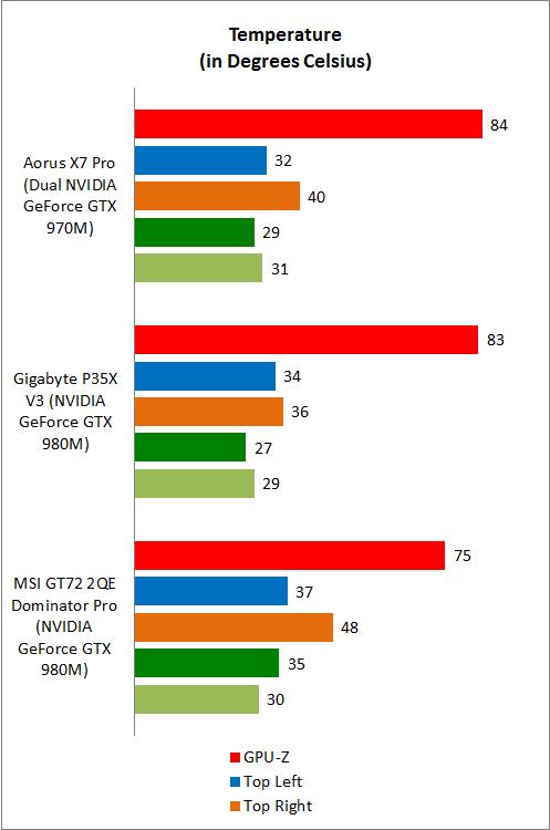 Benchmarks : Third Strike: Aorus X7 Pro and Gigabyte P35X V3
