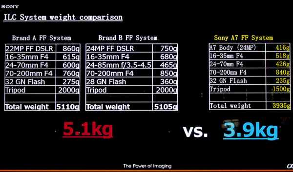 Sony's illustration of the weight savings you gain from moving to mirrorless.