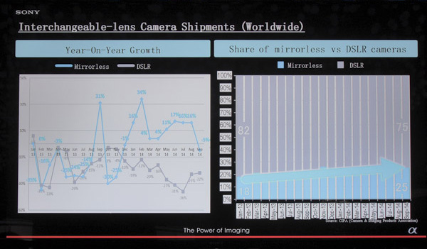 Year on year growth for DSLRs has been dropping, while the market share of mirrorless cameras has grown.