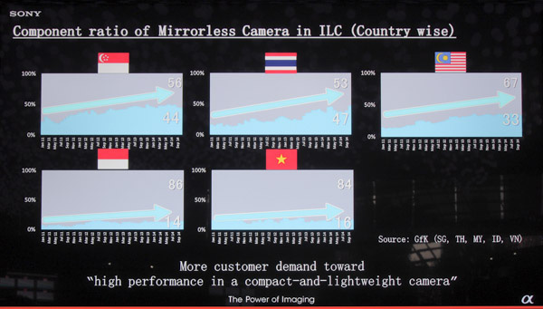 Despite lower pick-up of DSLRs worldwide, mirrorless cameras are still seeing growth in Asia.