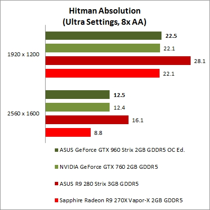 Gaming benchmarks : GeForce GTX 960 performance review
