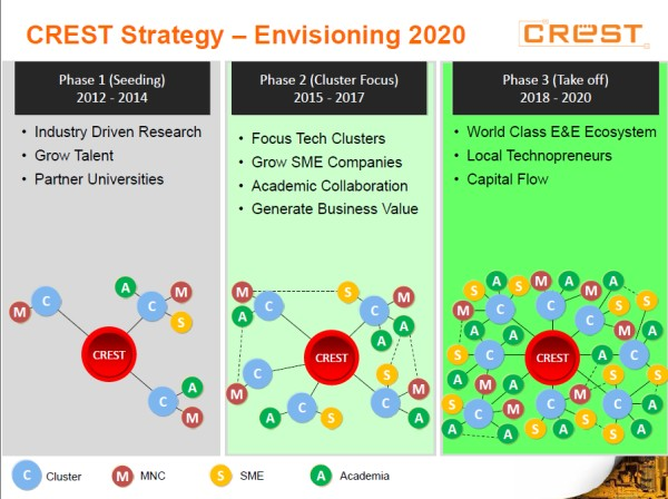 CREST intends to roll out their IoT implementation in three phases.