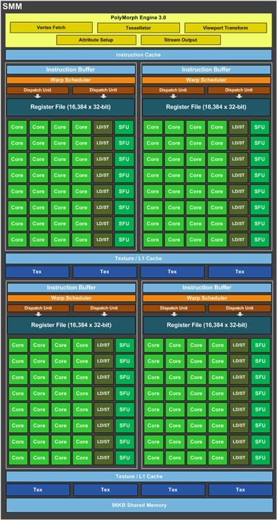 NVIDIA GeForce GTX 960 - HardwareZone com sg