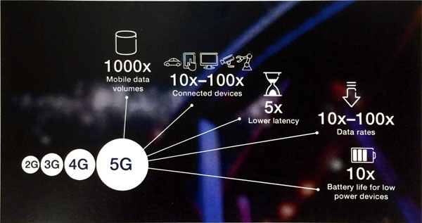 Singtel signs MOU with Ericsson to study future of 5G ...