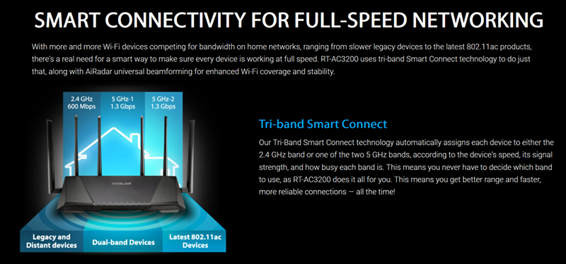 ASUS explains why you need AC3200 class routers. The two 5GHz bands can effectively serve the various kinds of 802.11ac devices. Source: ASUS.