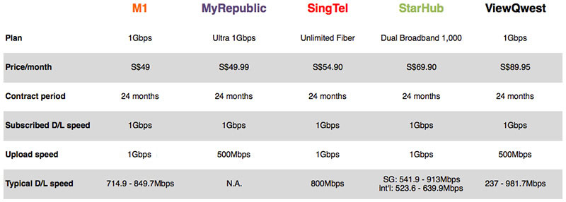 Broadband Plans  Compare Best NBN Deals  Top Internet Offers