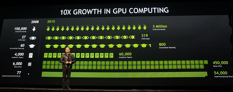 With the phenomenal growth and uptake of GPU computing, the question is what can we use this immense compute power for a better tomorrow? NVIDIA CEO and co-founder Jen-Hsun Huang says enabling Deep Learning is key.