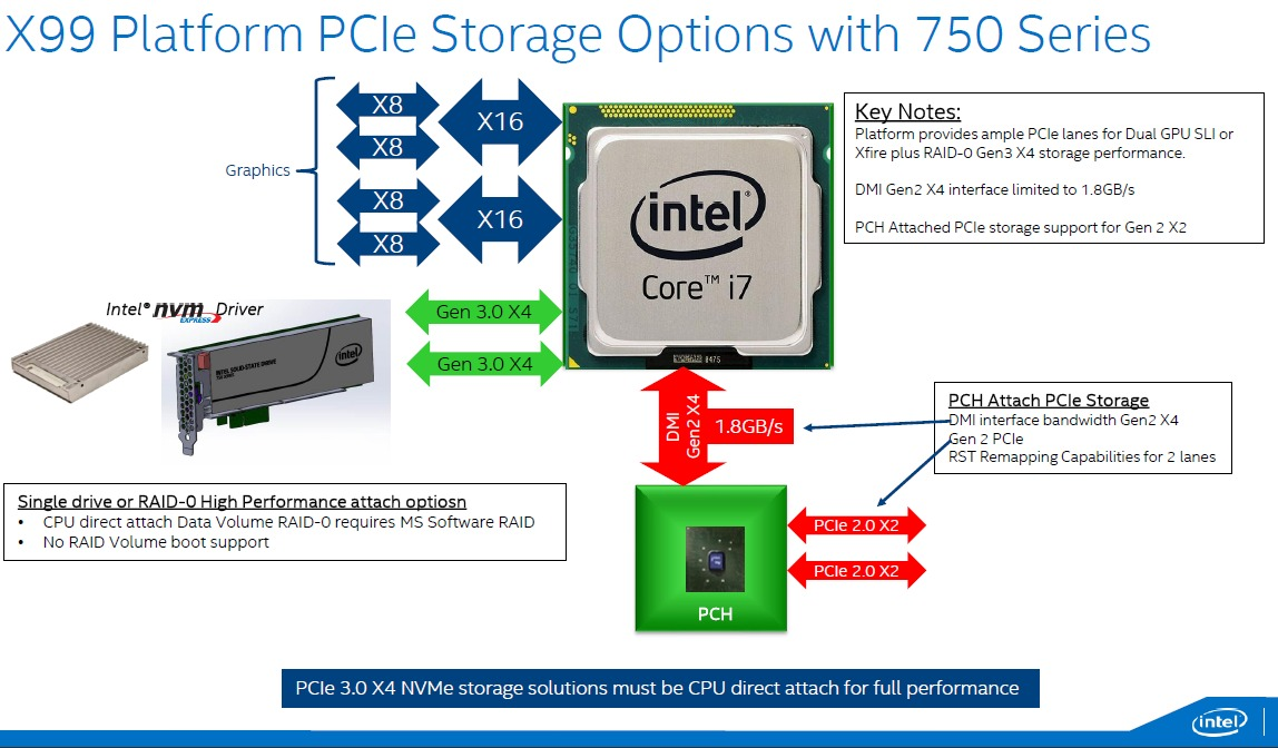 As highlighted by Intel, it's recommended to attach the SSD 750 series (which is a PCIe 3.0 X4 NVMe storage solution) directly to the Intel Core i7 on the Intel X99 platform.