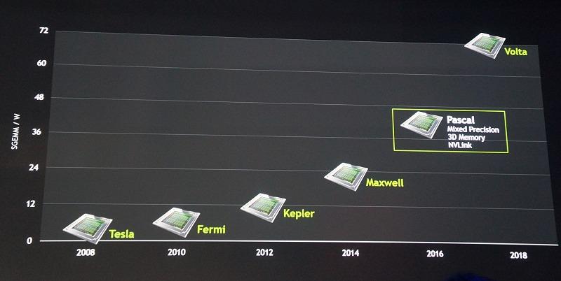 NVIDIA's desktop GPU roadmap. Also, take note that the various GPu architectures are ranked according to performance per watt for single precision matrix matrix multiplication (SGEMM).