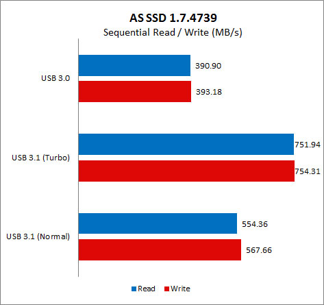 Results - AS SSD Benchmark : USB 3 1 Performance Preview