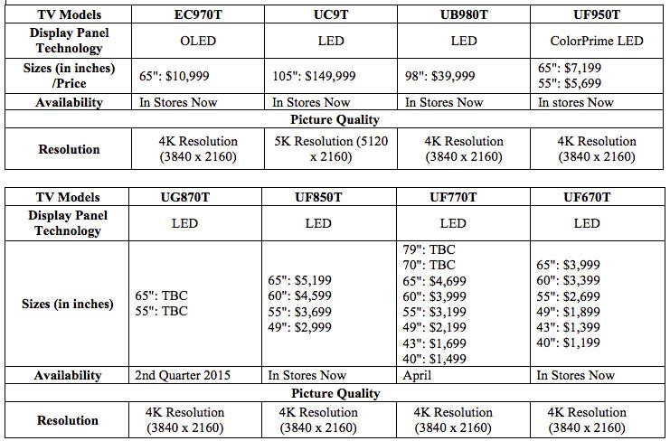 A 4K TV from LG this year can cost as low as S$1,199, and as