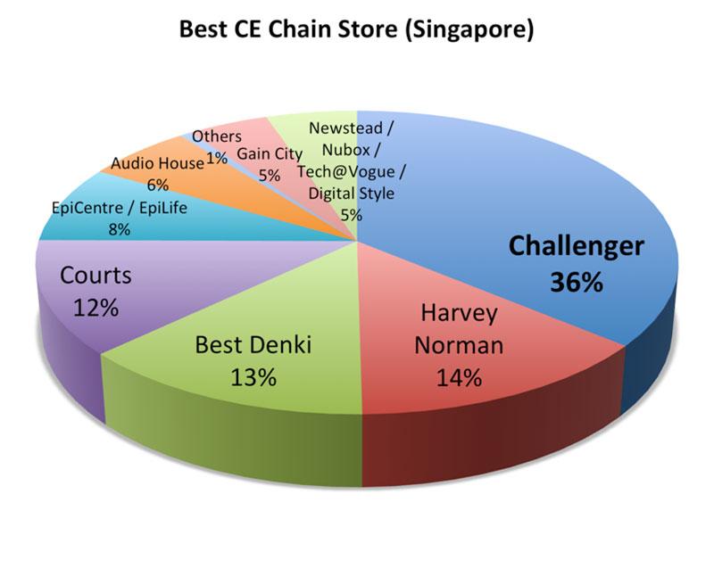 Readers Choice Awards Consumer Electronics Part 2 Hwm