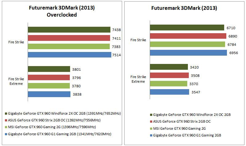 Gigabyte GeForce GTX 960 Windforce 2X OC 2GB - HardwareZone