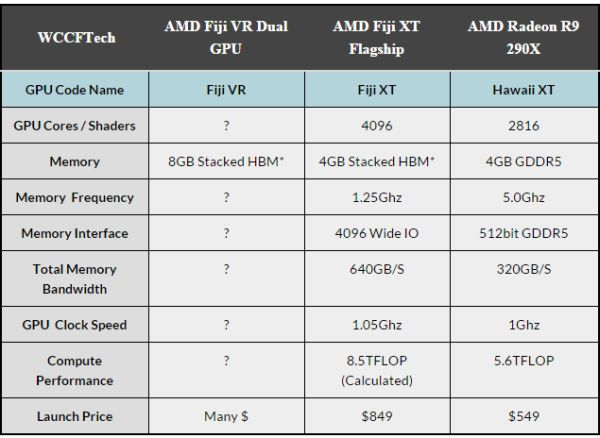Very little is known about AMD's Fiji XT GPU. <br>Image source: WCCFTech.
