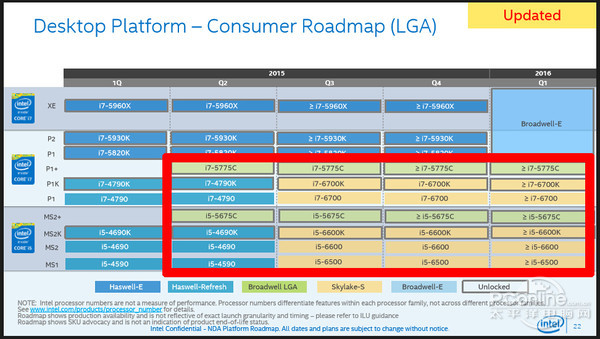 A leaked Intel roadmap points to a mid-year launch for both