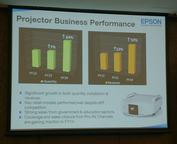The company's projector business experienced some hurdles during their 2013 financial year, but they still managed to pull through during the next year.