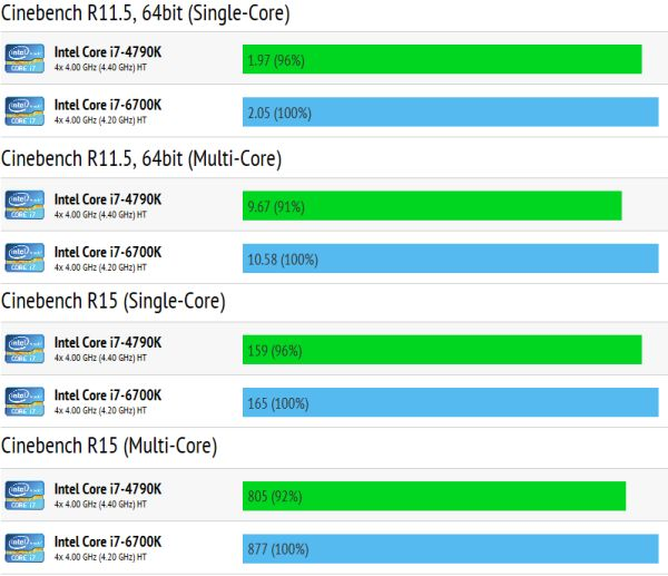 Intel's Skylake-S CPU performance numbers surfaced online