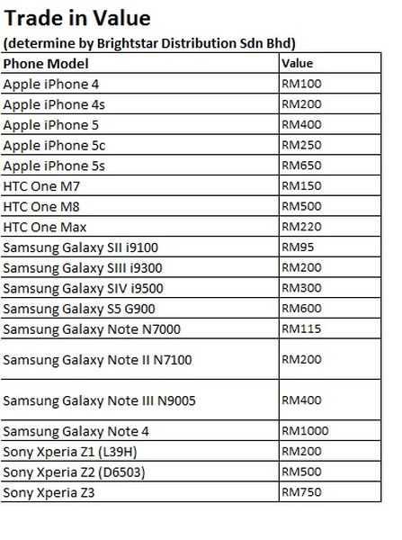These are the phones that are valid for Samsung's trade-up program.