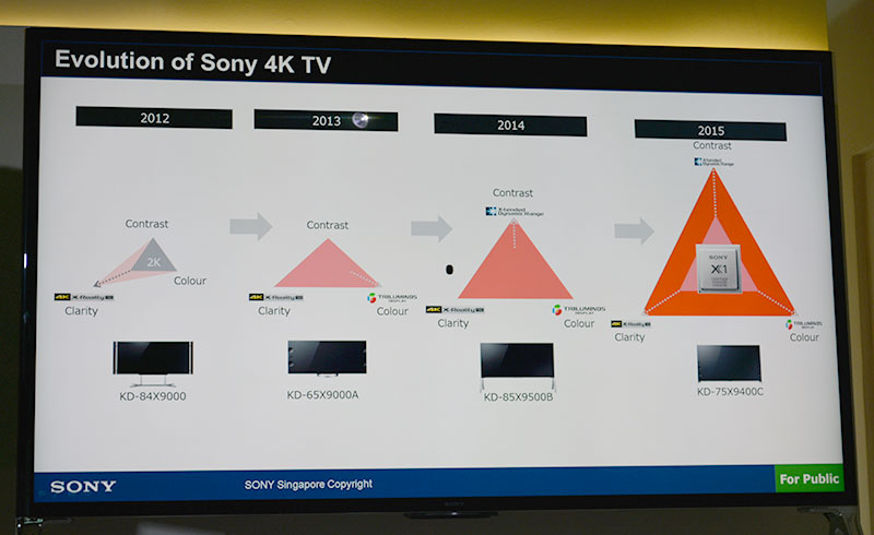 The new Sony 4K Processor X1 helps to improve contrast, color accuracy and clarity.