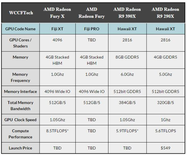 Computex 2015 amd unveils new fiji gpu graphics card to be