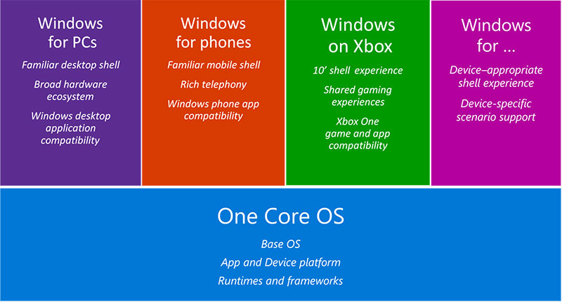 The One Windows Platform move means that Microsoft has to rethink how it builds Windows 10 (and future releases) and how hardware vendors support and app developers interact with the OS. (Image source: Microsoft.)