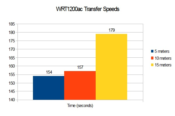As you can see, the WRT1200ac offers stable performance.
