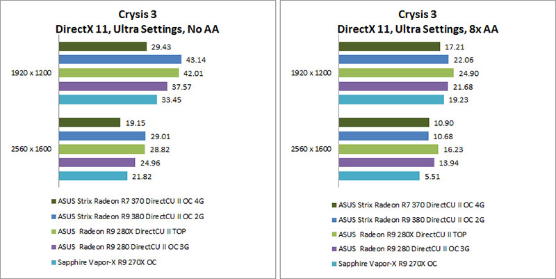 Performance Benchmarks : ASUS Strix Radeon R7 370 and R9 380