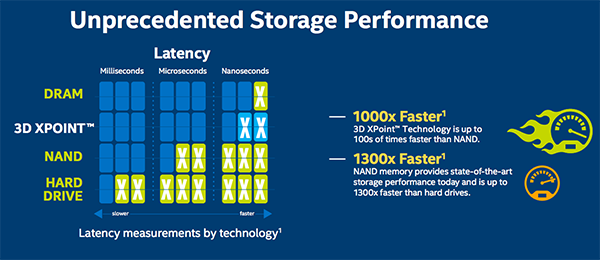 According to Intel and Micron, 3D XPoint will be a smidgen slower than DRAM, but many, many times faster than NAND.