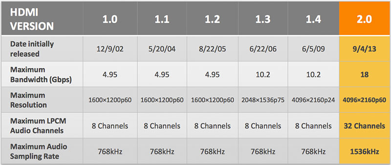 Buying a 4K TV: What you need to know about HDCP 2 2, HDMI 2 0, HEVC