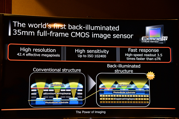 The A7R II is the world's first full frame camera to have Exmor R technology, AKA BSI (Backside Illumination)