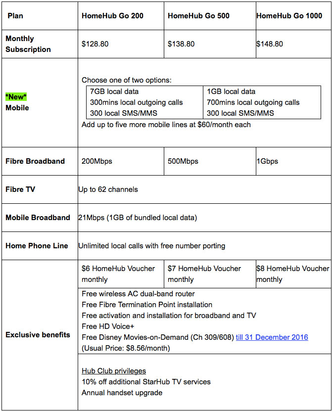nice starhub home broadband plan. Starting tomorrow July 11  you can subscribe to HomeHub Go online at www starhub com homehub go the page should live stroke of midnight on StarHub combines five essential mobile and fixed services