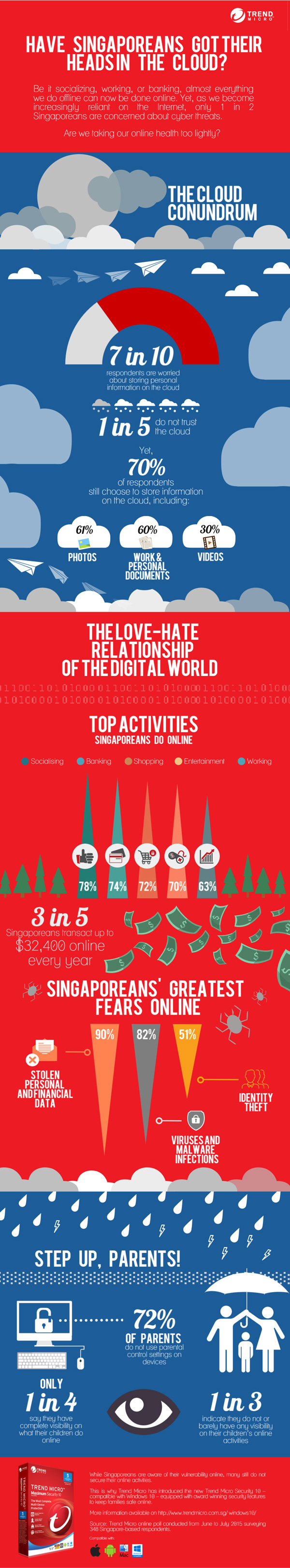 Trend Micro's June to July findings, based off 348 respondents in Singapore.