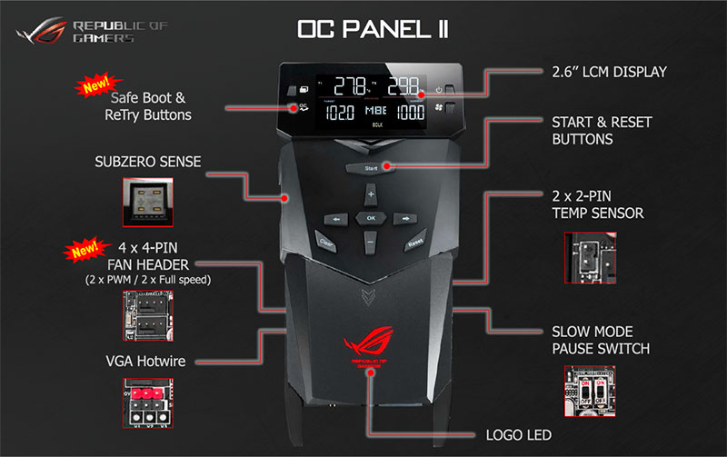 The upgraded OC Panel II now comes with onboard four-pin fan headers and safe boot and re-try buttons. (Image Source: ASUS)