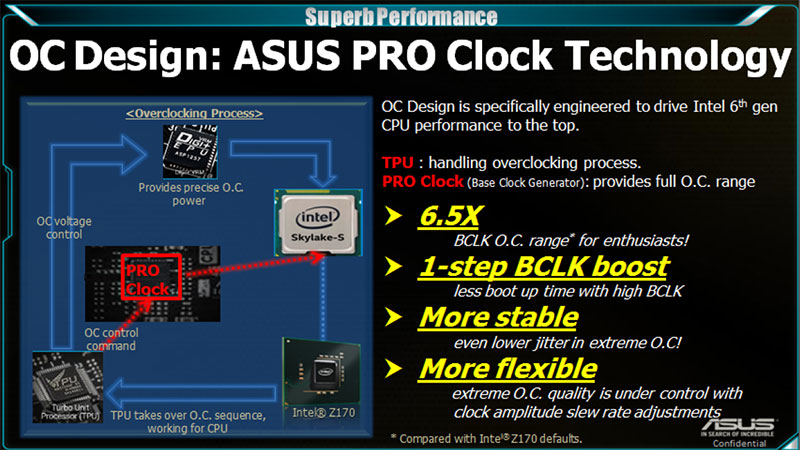 ASUS new Pro Clock overclocking technology enables more precise and stable overclocks. (Image Source: ASUS)