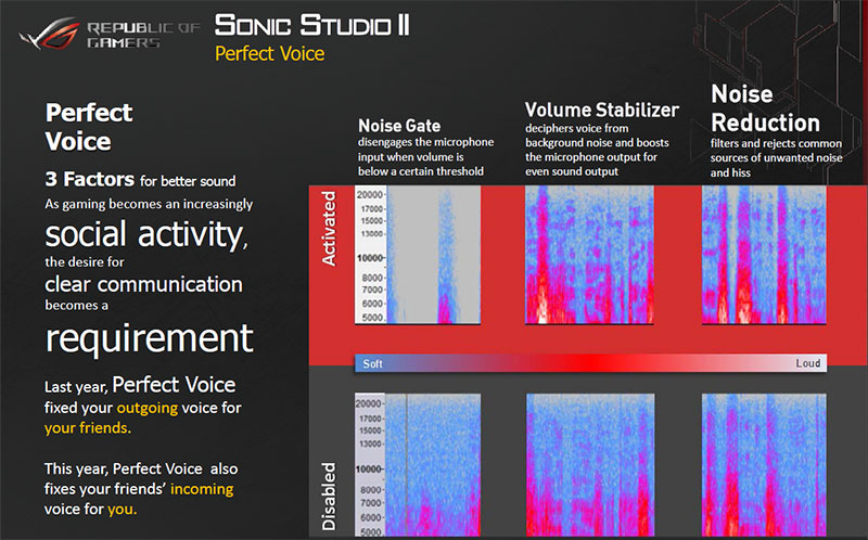 The Perfect Voice function in Sonic Studio II helps improve the clarity of your voice recordings and streams. (Image Source: ASUS)
